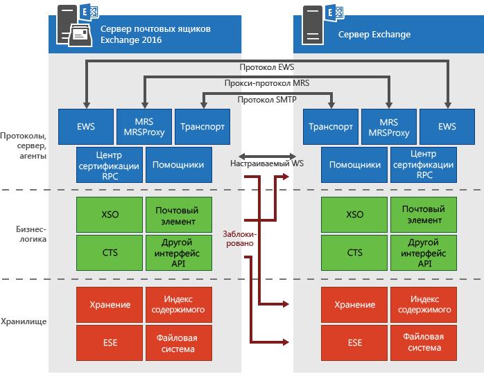 Почтовый сервер exchange
