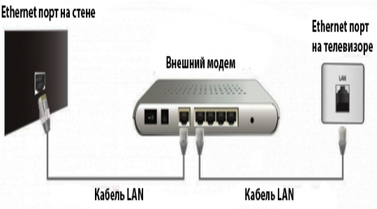 kak-nastroit-smarttv-2