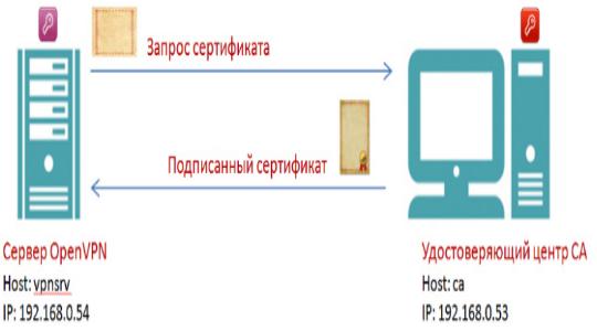 openvpn-4