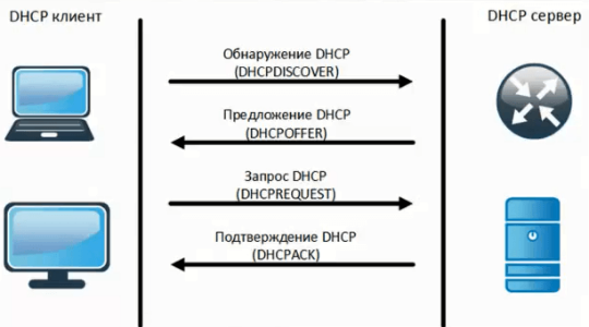 dhcp-2