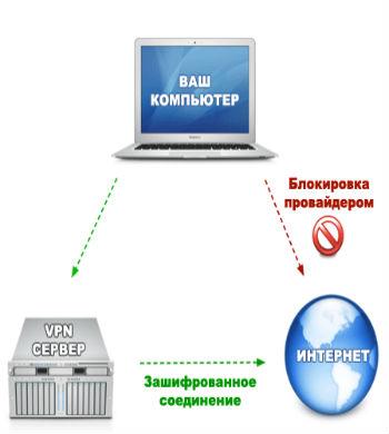Как обойти блокировку Вконтакте фото 2