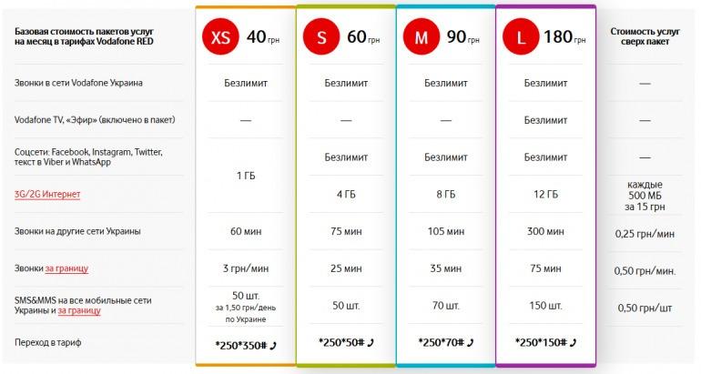 Vodafone Украина тарифы фото 3