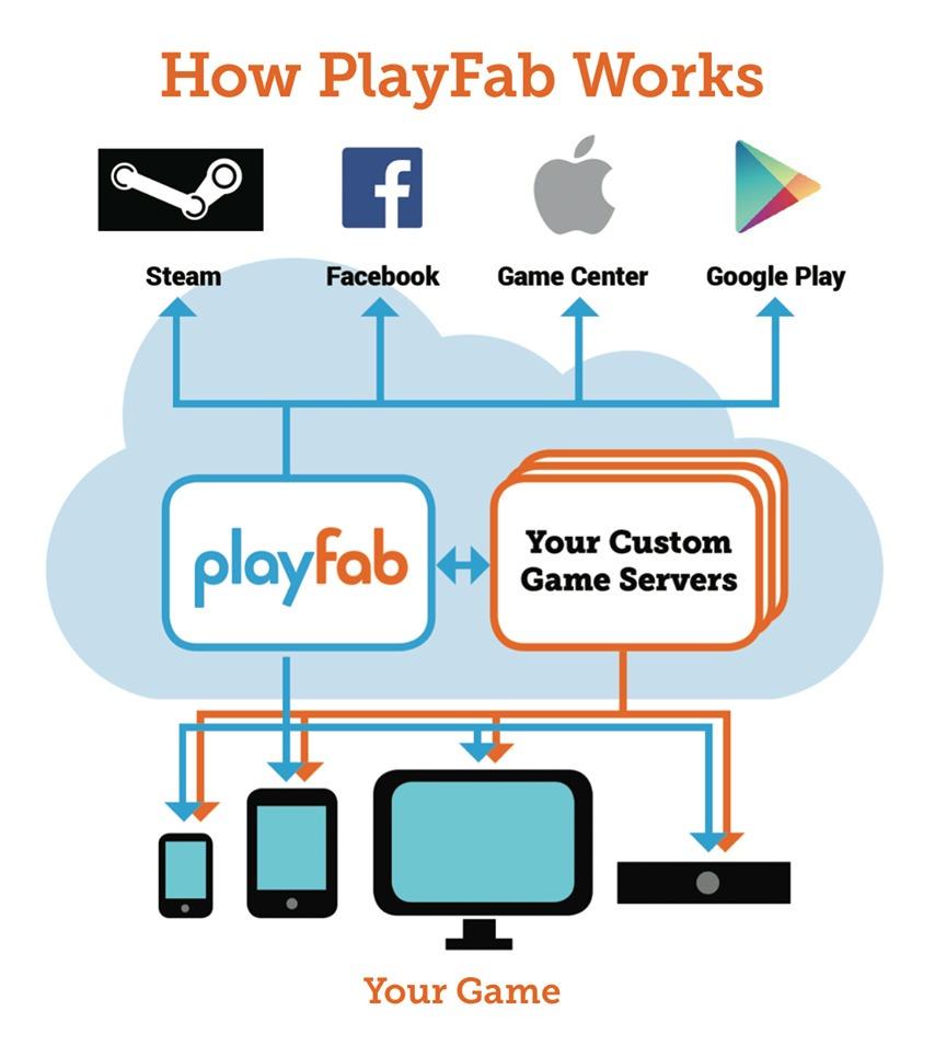 PlayFab фото 2