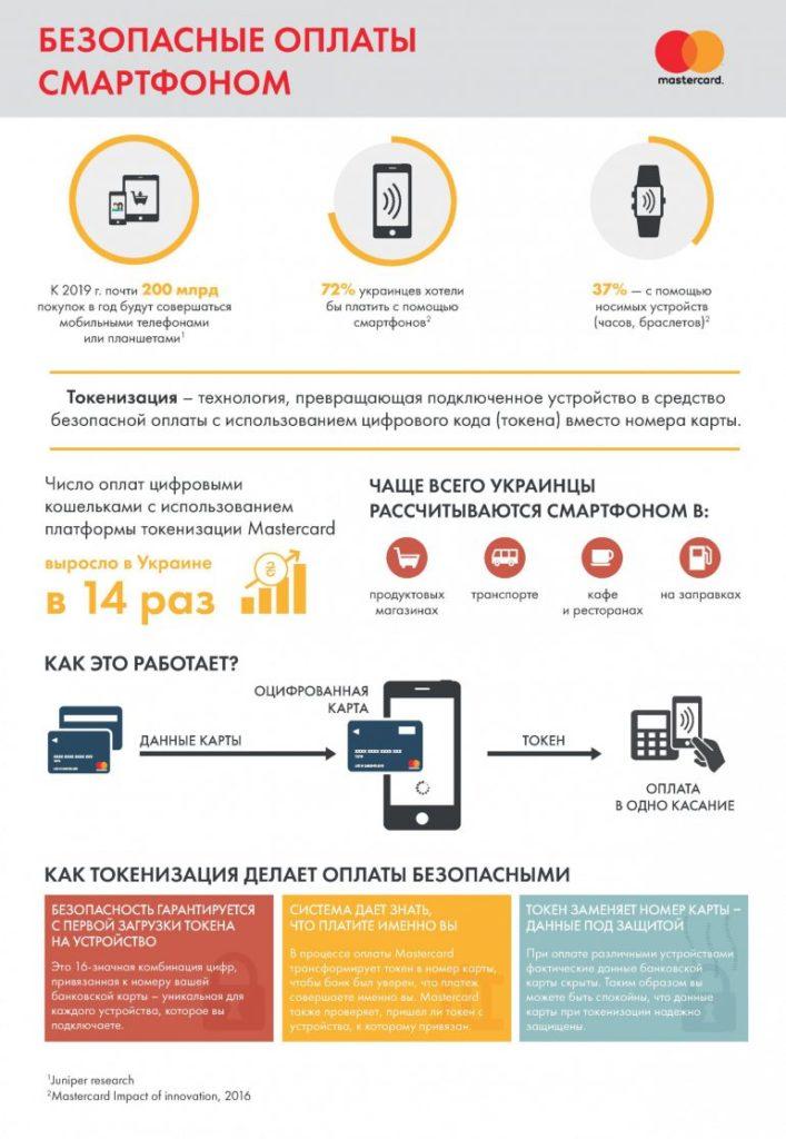 Платежная мобильная система Apple Pay