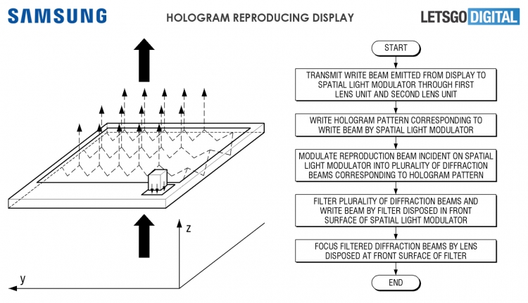 Samsung голографическое устройство фото 2