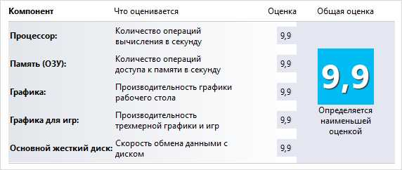 Аппаратное ускорение Windows 7