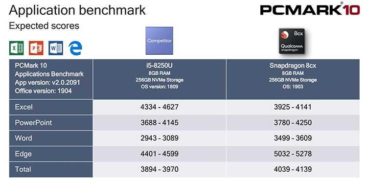 Qualcomm Snapdragon 8cx и Intel Core i5 сравнение