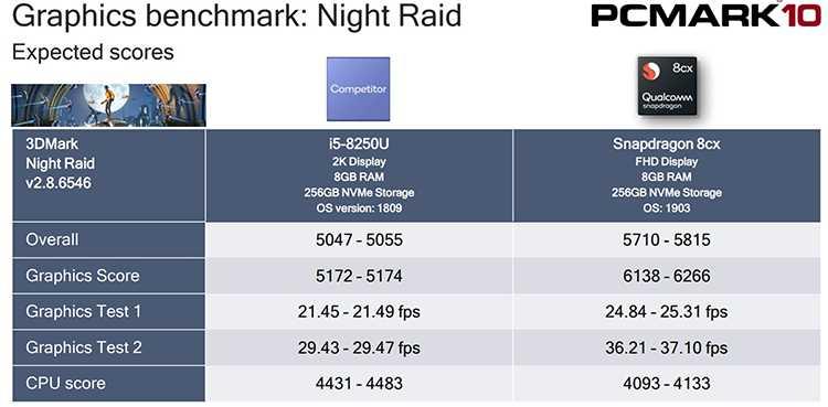 Qualcomm Snapdragon 8cx и Intel Core i5 сравнение фото 2
