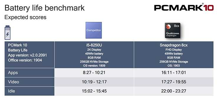 Qualcomm Snapdragon 8cx и Intel Core i5 сравнение фото 3